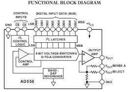 Analog Devices AD558JN 8- bit DACs